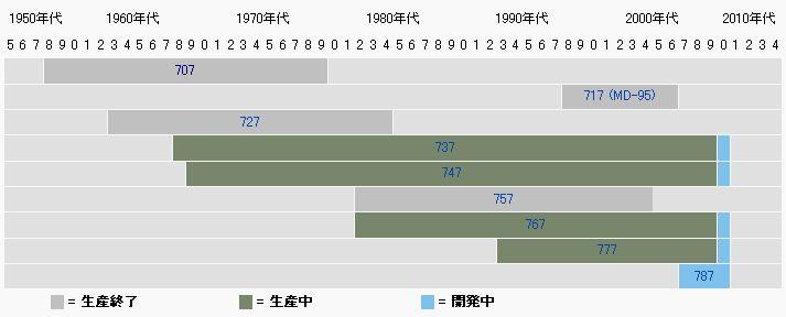 boeing_timeline.jpg