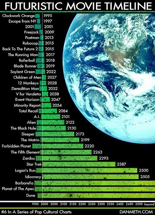 futuristic_movie_timeline.jpg