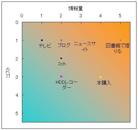 media別グラフ