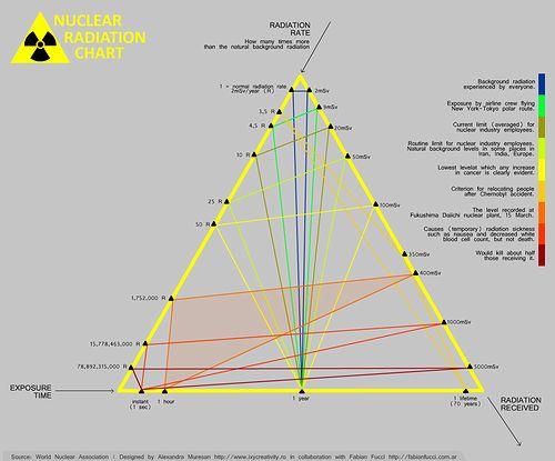 nuclear_radiation_chart.jpg