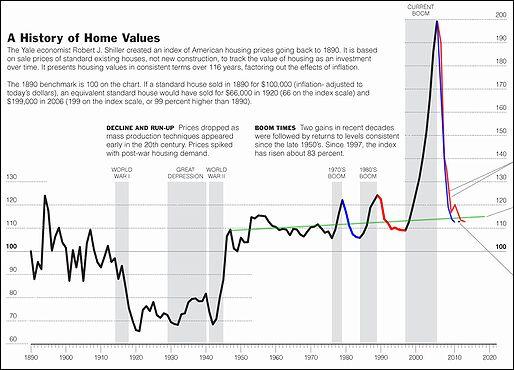 アメリカにおける住宅価格推移