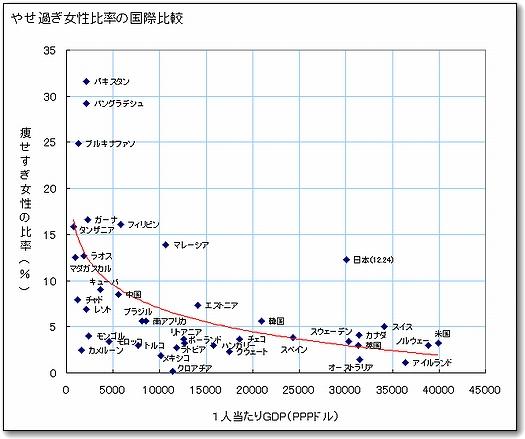 痩せすぎ女性の国際比較