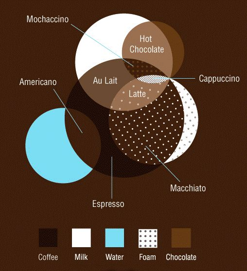 Coffee_Type_Venn_Diagram.jpg