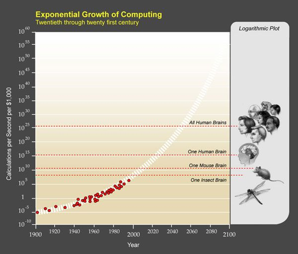 Growth_of_Computing.jpg