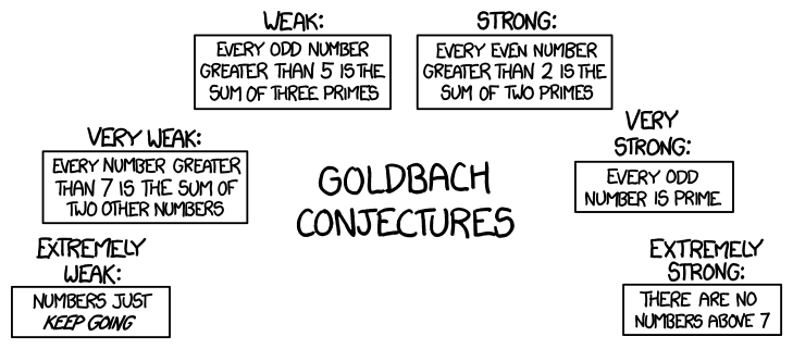 goldbach_conjectures.png