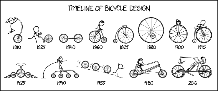 timeline_of_bicycle_design.png
