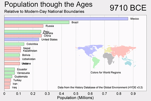 population_though_the_ages.png