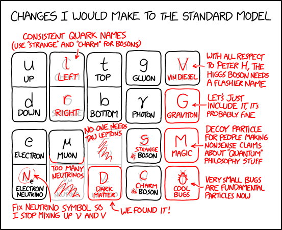 standard_model_changes.png