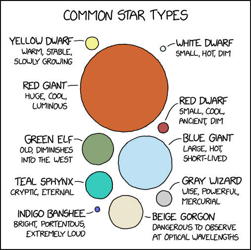 common_star_types.png