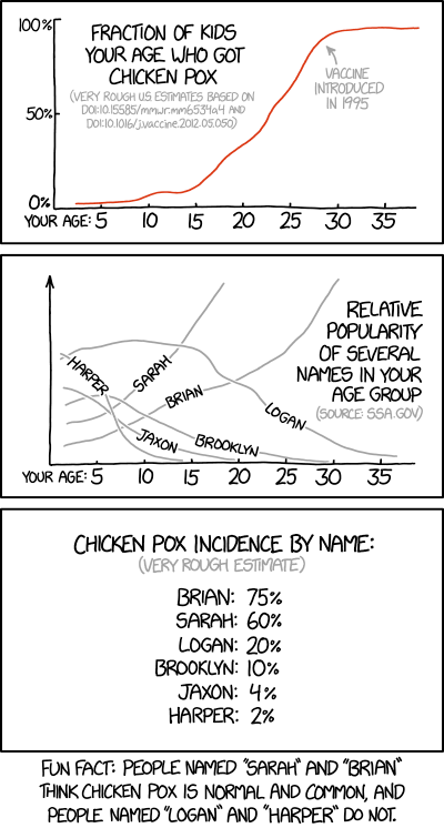 chicken_pox_and_name_statistics.png