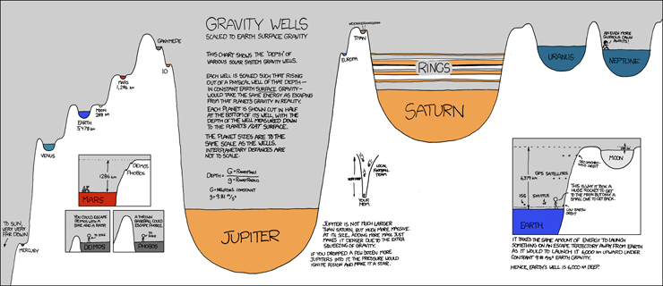 gravity_wells.png