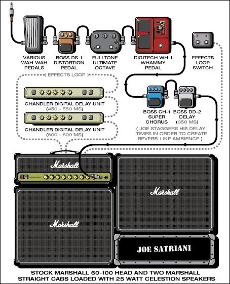 joe satriani's 2000 setting