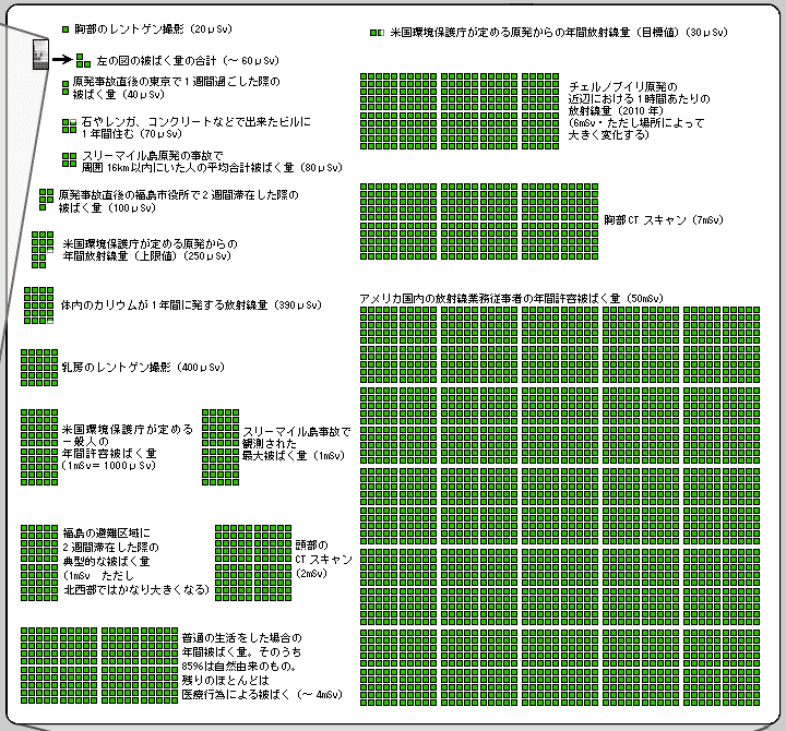 radiation_chart_02.png